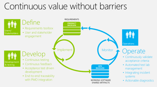 DevOps - Continuous Value