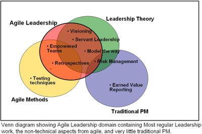Agile_leadership