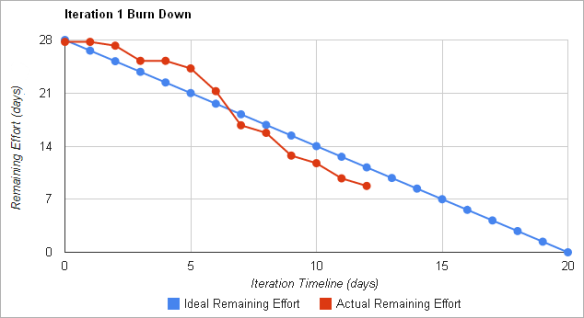 Iteration Burn Down chart