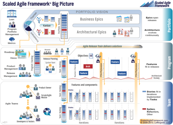 scaled Agile Framework big picture